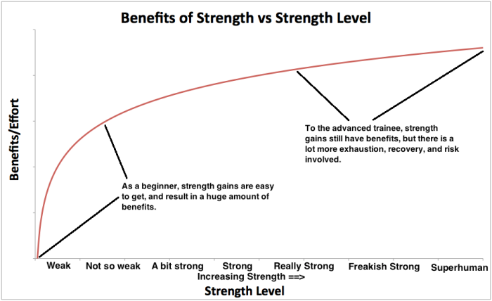 benefits-of-strength-vs-strength-level
