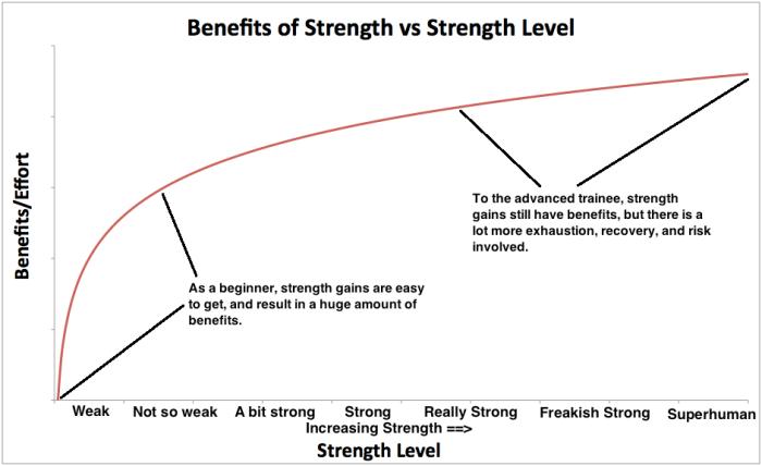 benefits-of-strength-vs-strength-level