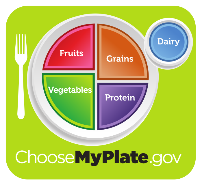 USDA_MyPlate_green